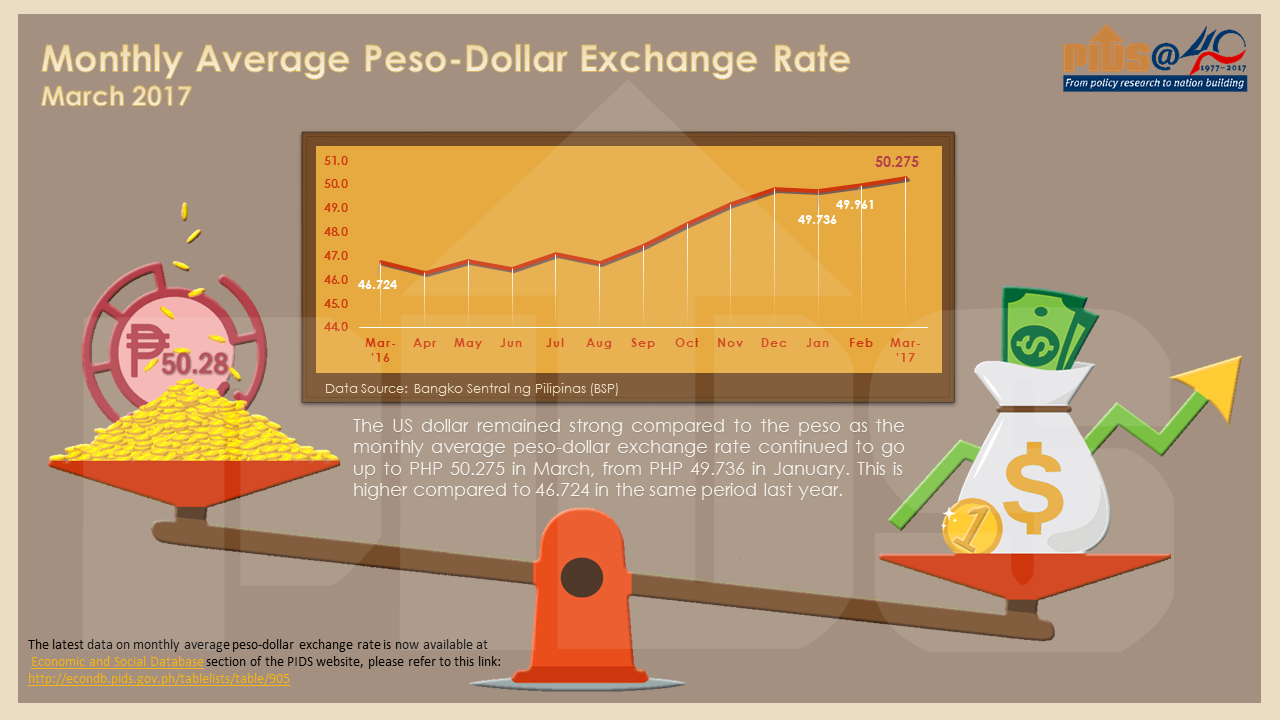 Source Of Data Bangko Sentral Ng Pilipinas Bsp To The Time Series On Monthly Average Peso Dollar Exchange Rate Please Click This
